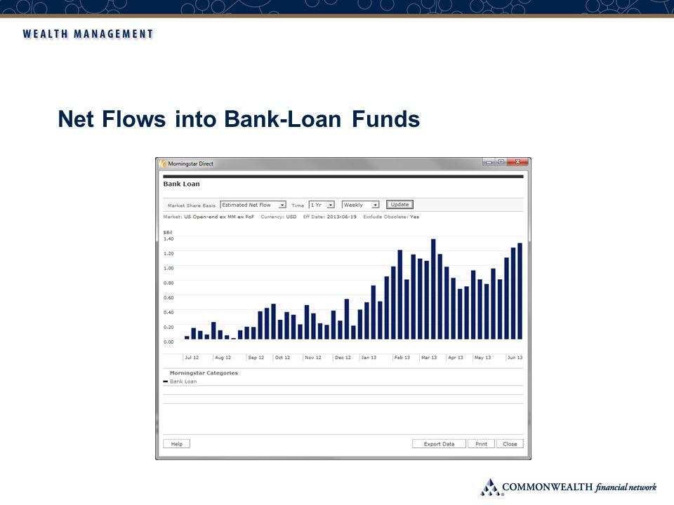 Net Flows into Bank-Loan Funds