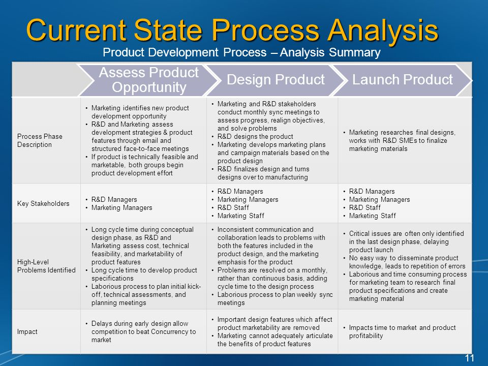Current State Process Analysis Product Development Process – Analysis Summary 11 Assess Product Opportunity Design ProductLaunch Product