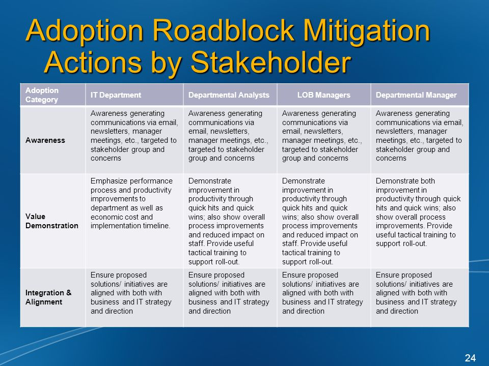 Adoption Roadblock Mitigation Actions by Stakeholder Adoption Category IT DepartmentDepartmental AnalystsLOB ManagersDepartmental Manager Awareness Aw