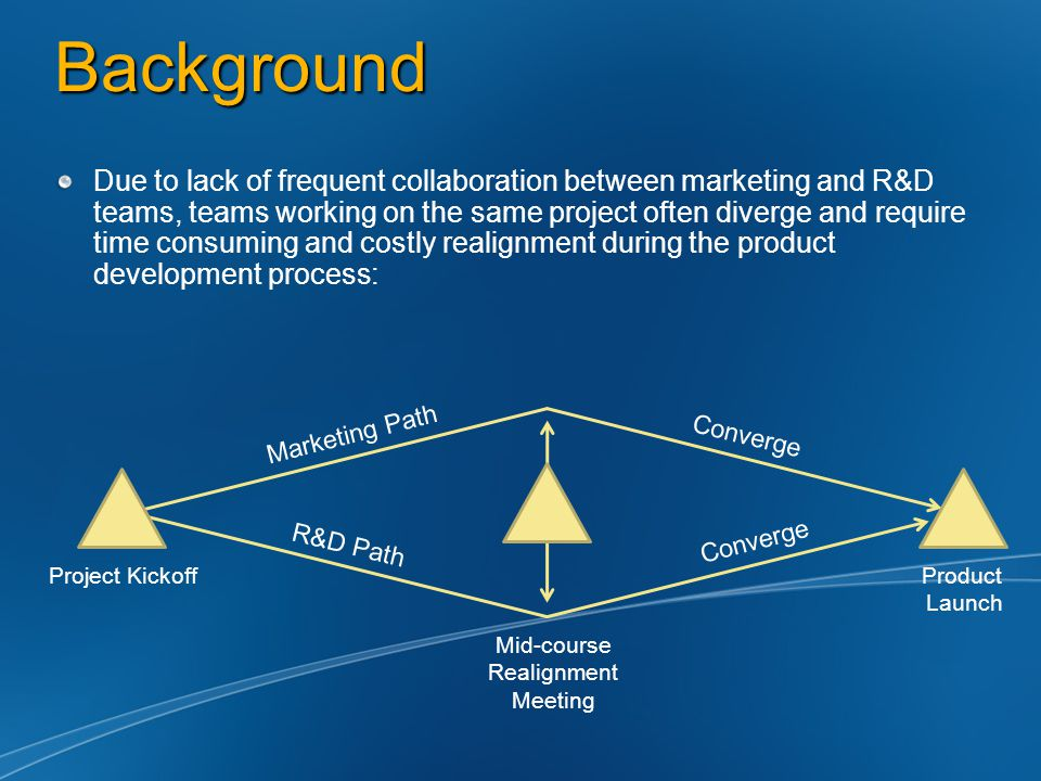 Background Due to lack of frequent collaboration between marketing and R&D teams, teams working on the same project often diverge and require time con