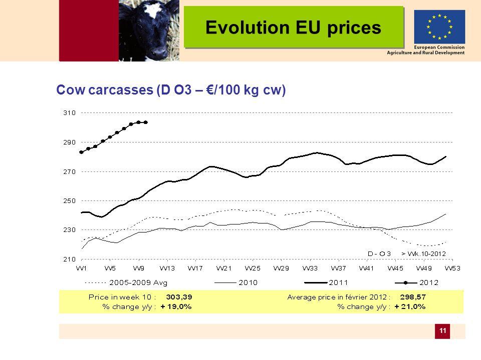 11 Cow carcasses (D O3 – /100 kg cw) Evolution EU prices
