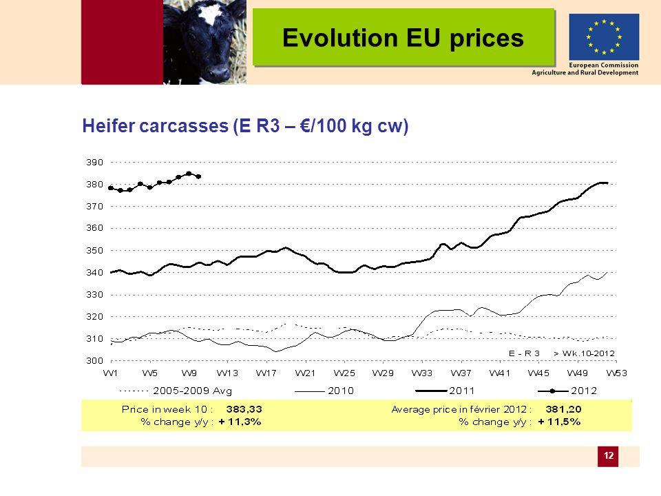 12 Heifer carcasses (E R3 – /100 kg cw) Evolution EU prices