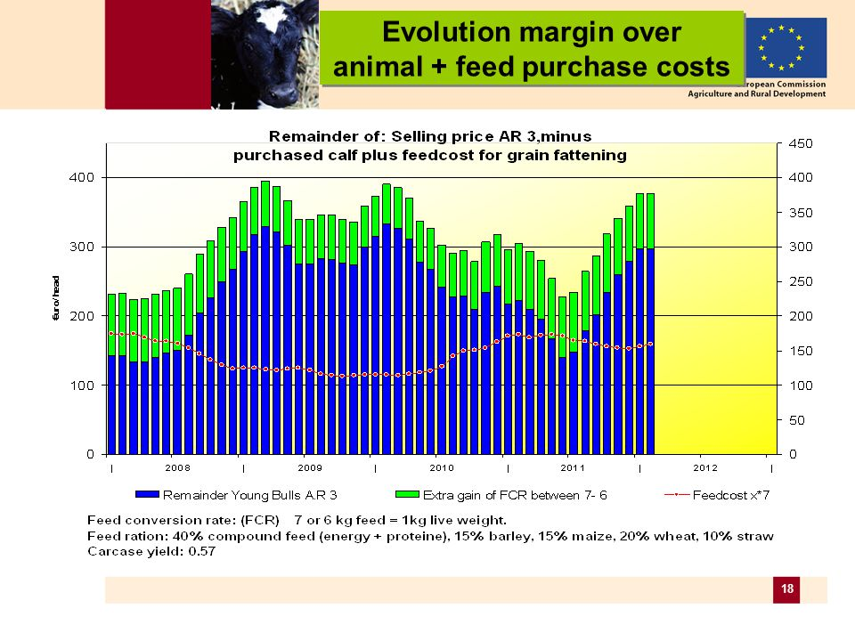 18 Evolution margin over animal + feed purchase costs Evolution margin over animal + feed purchase costs