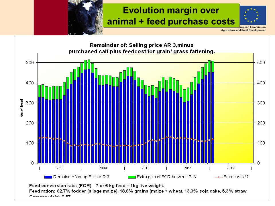 19 Evolution margin over animal + feed purchase costs Evolution margin over animal + feed purchase costs