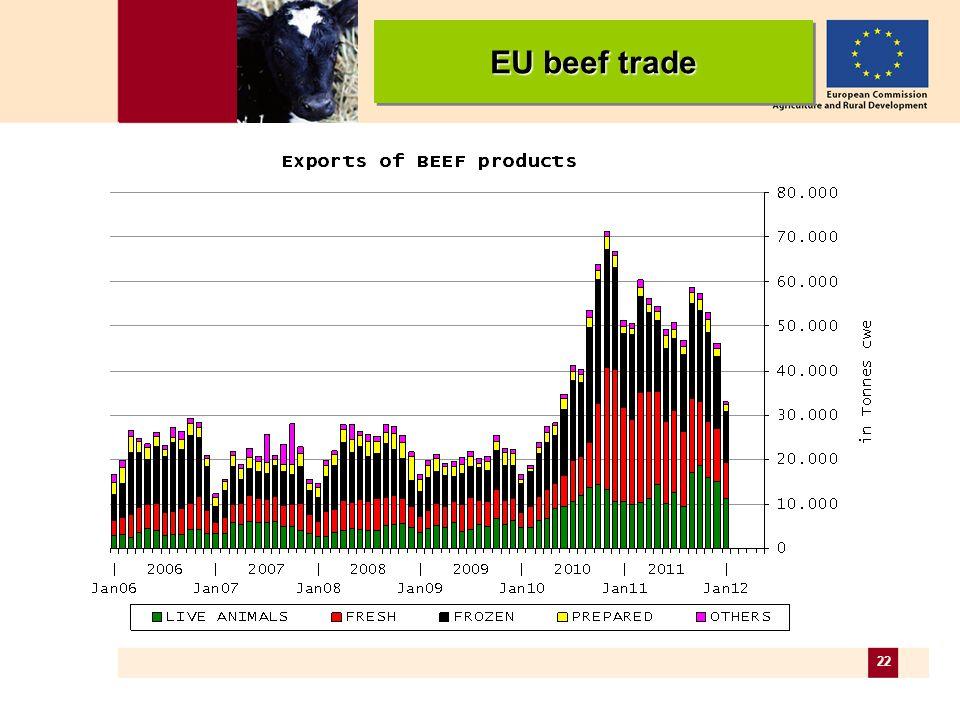22 EU beef trade