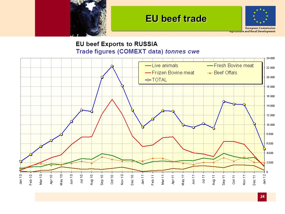 24 EU beef Exports to RUSSIA Trade figures (COMEXT data) tonnes cwe EU beef trade EU beef Exports to RUSSIA Trade figures (COMEXT data) tonnes cwe