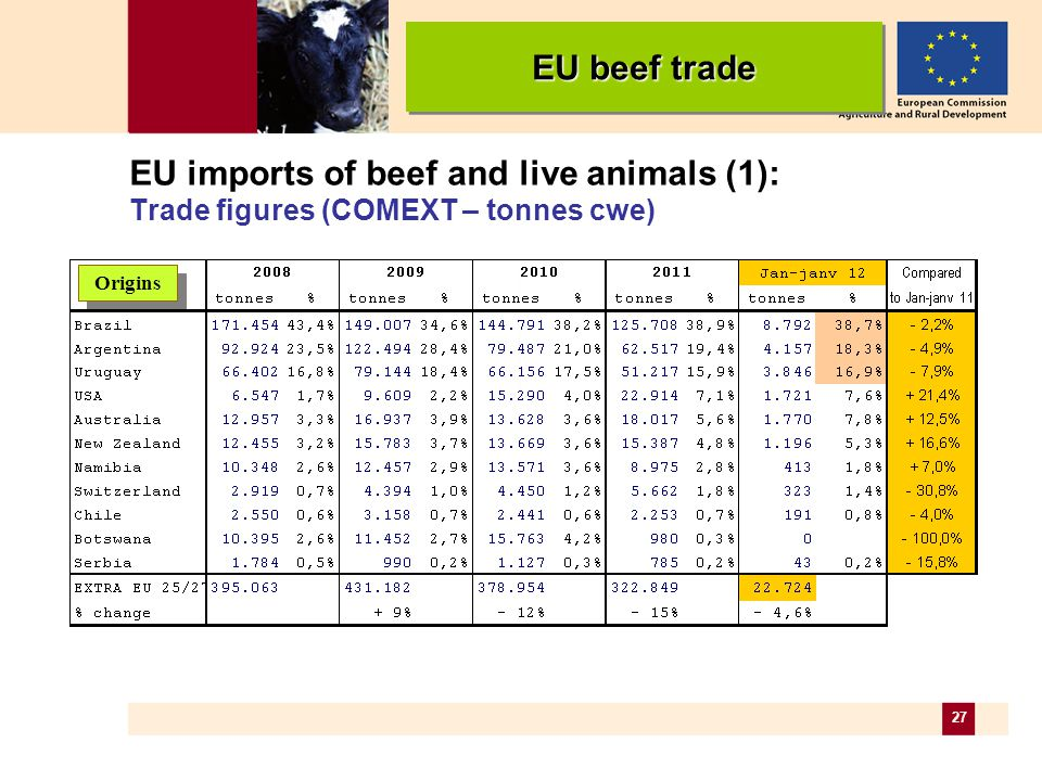 27 EU imports of beef and live animals (1): Trade figures (COMEXT – tonnes cwe) Origins EU beef trade