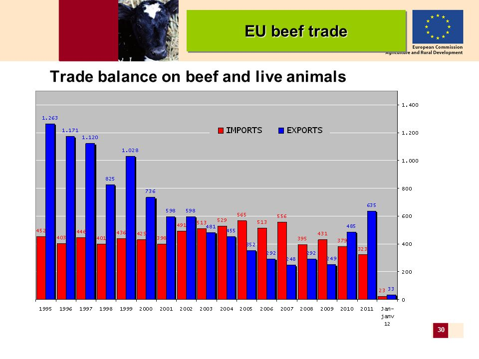 30 Trade balance on beef and live animals EU beef trade