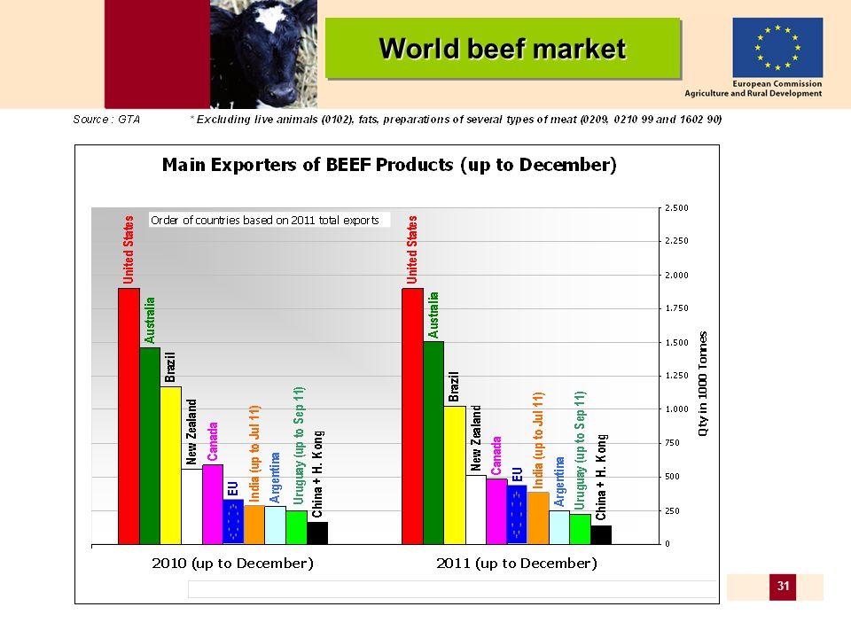 31 World beef market