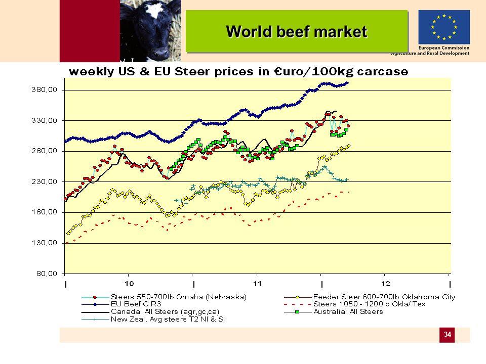 34 World beef market