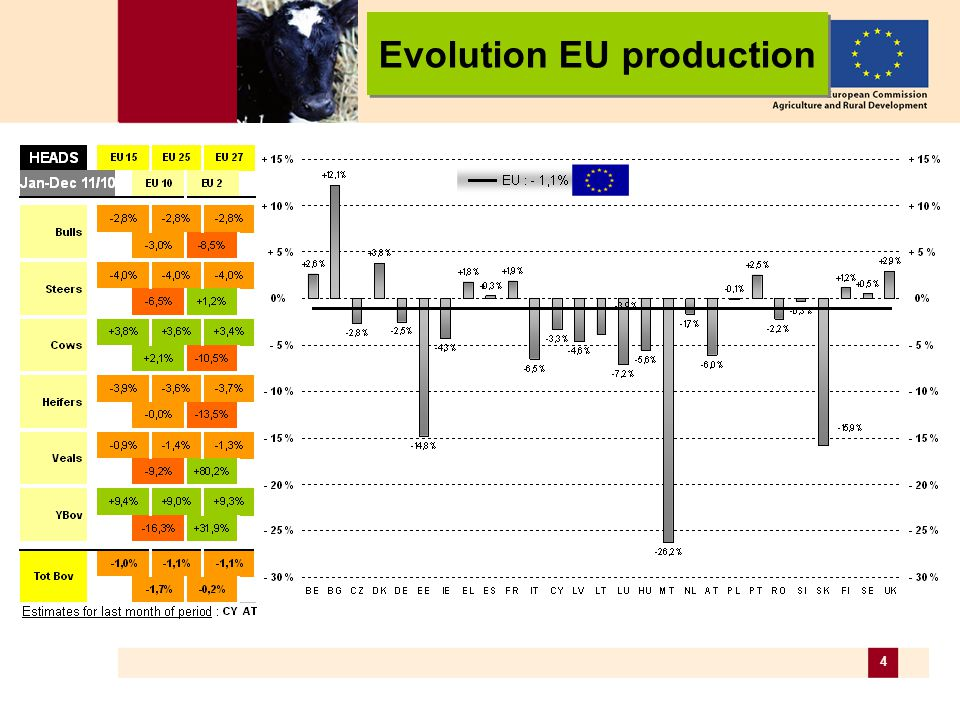 15 Live bovines (2a) Male DAIRY CALVES calves aged between 8 days and 4 weeks (/head) Evolution EU prices