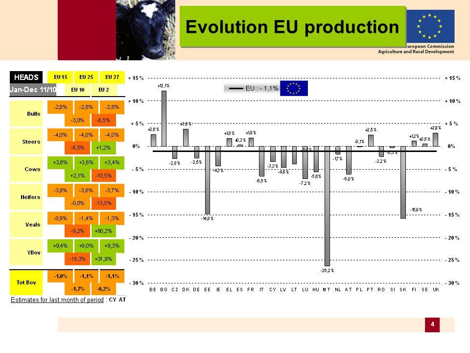 25 EU beef trade
