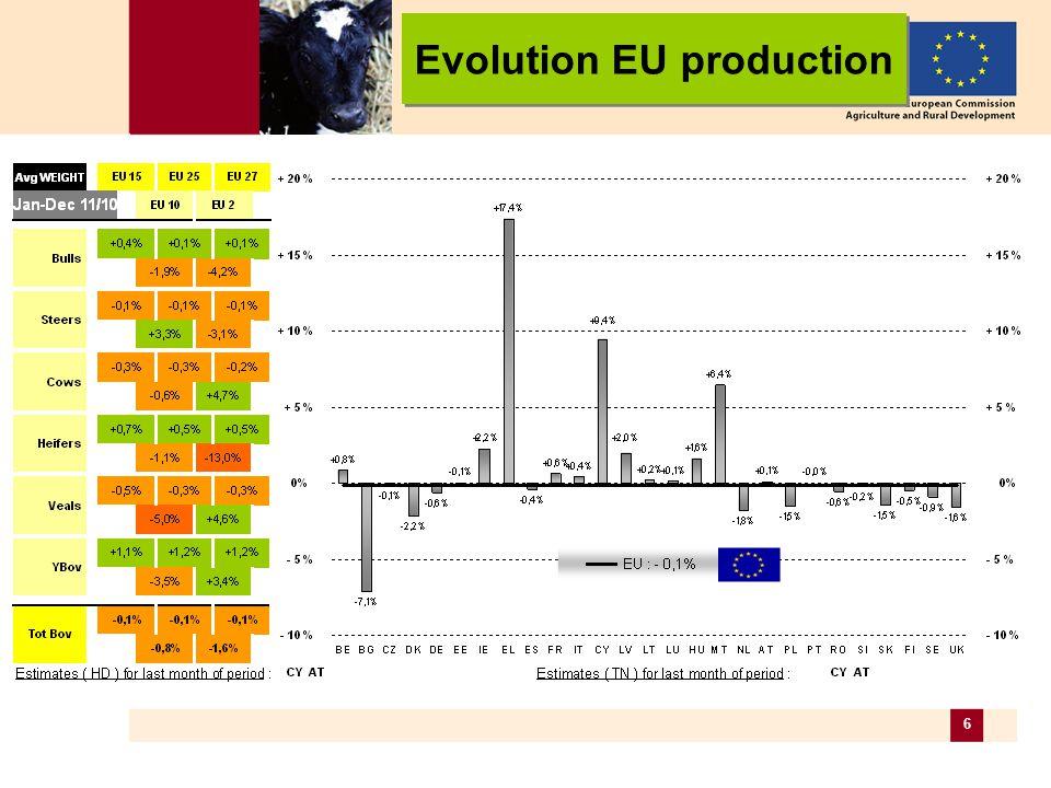17 Live bovines (3a) Butcher calves (/100 kg cw) Evolution EU prices