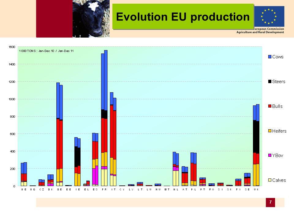 8 Young bull carcasses (A R3 – /100 kg cw) Evolution EU prices