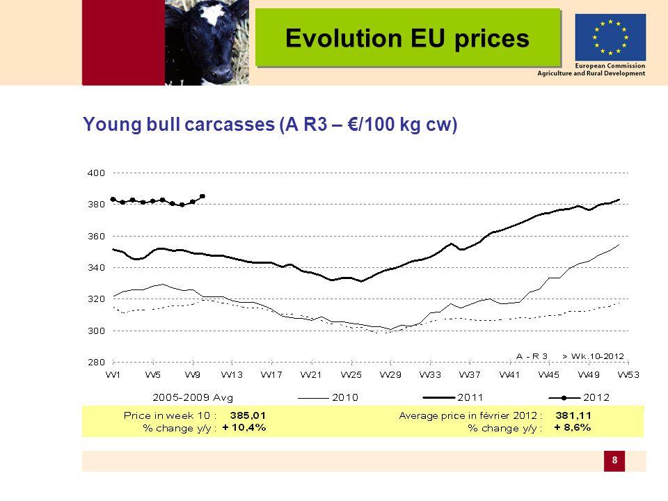 9 Steer carcasses (C R3 – /100 kg cw) Evolution EU prices