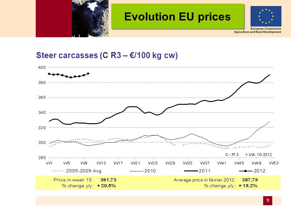 10 (A/C R3 – /100 kg cw) Evolution EU prices