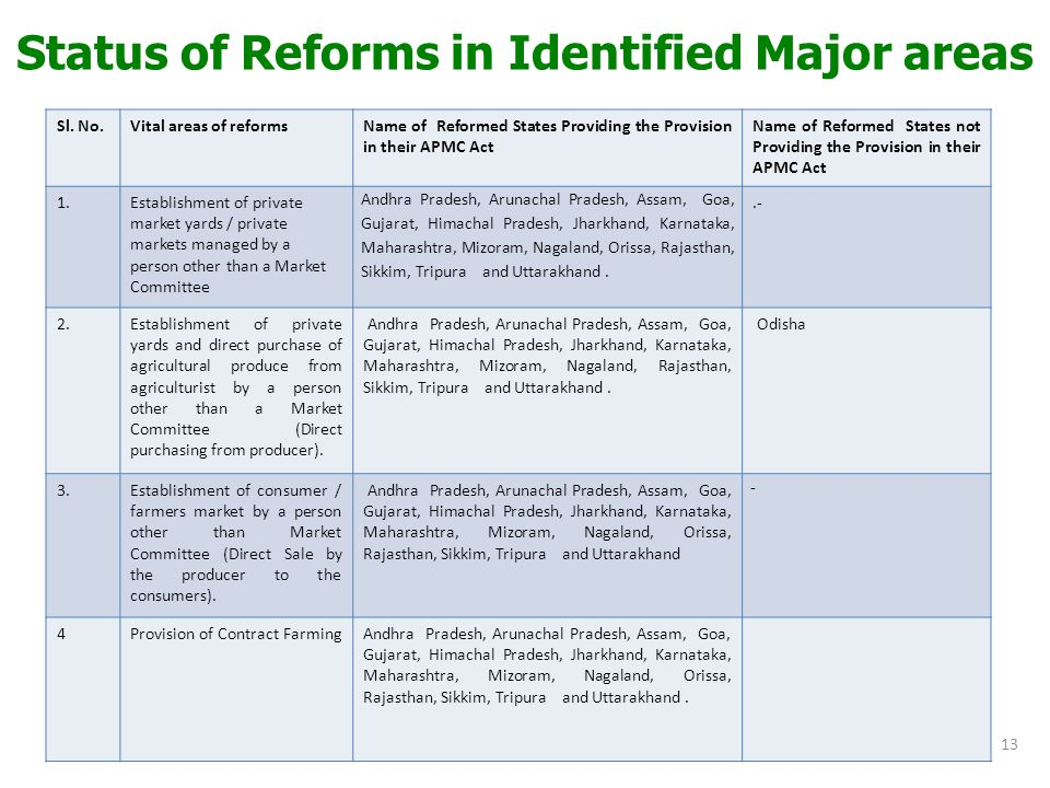 Status of Reforms in Identified Major areas Sl.