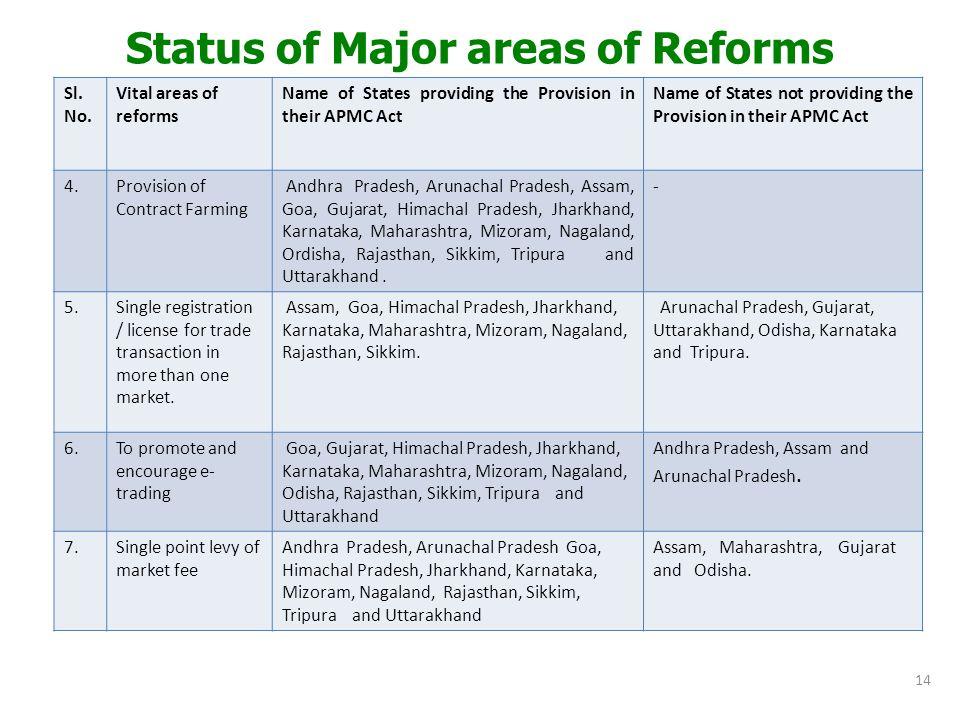 Status of Major areas of Reforms Sl.No.