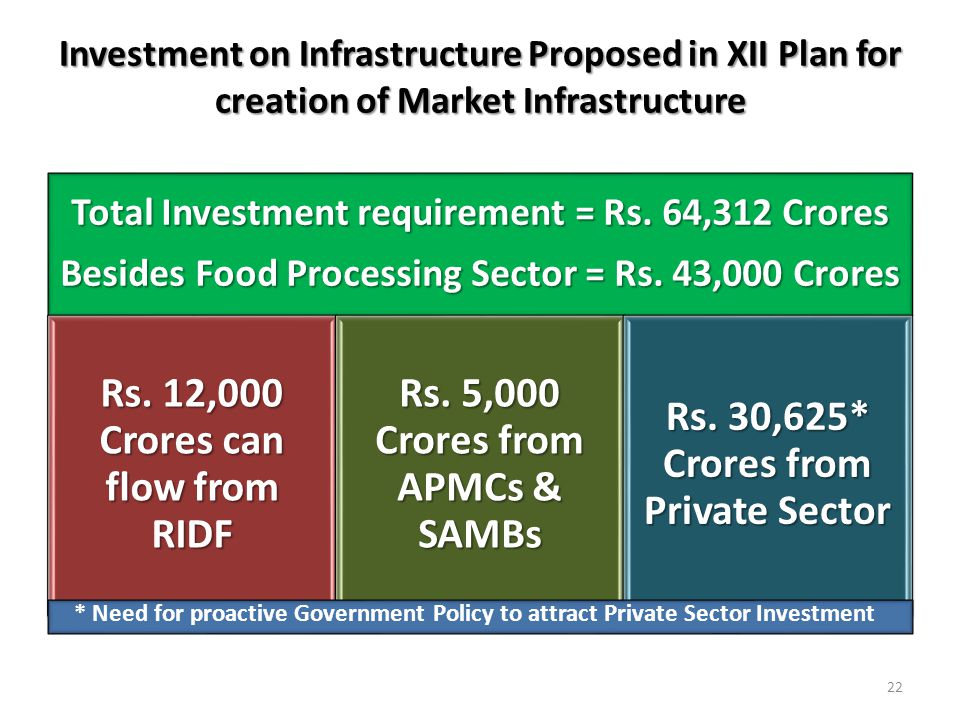 Investment on Infrastructure Proposed in XII Plan for creation of Market Infrastructure Total Investment requirement = Rs.