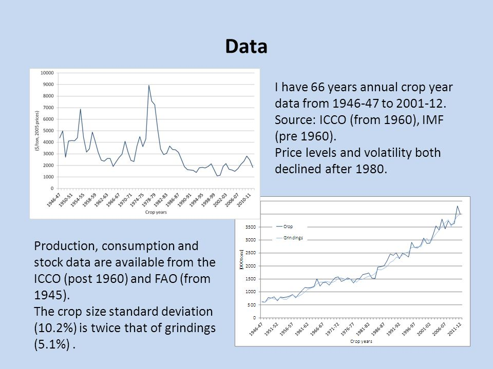 Data I have 66 years annual crop year data from 1946-47 to 2001-12. Source: ICCO (from 1960), IMF (pre 1960). Price levels and volatility both decline