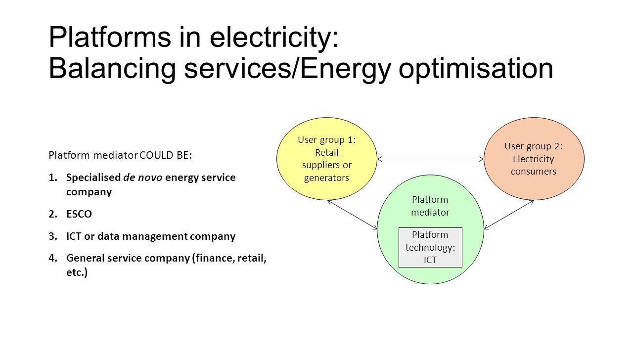 Platforms in electricity: Balancing services/Energy optimisation Platform mediator User group 2: Electricity consumers User group 1: Retail suppliers