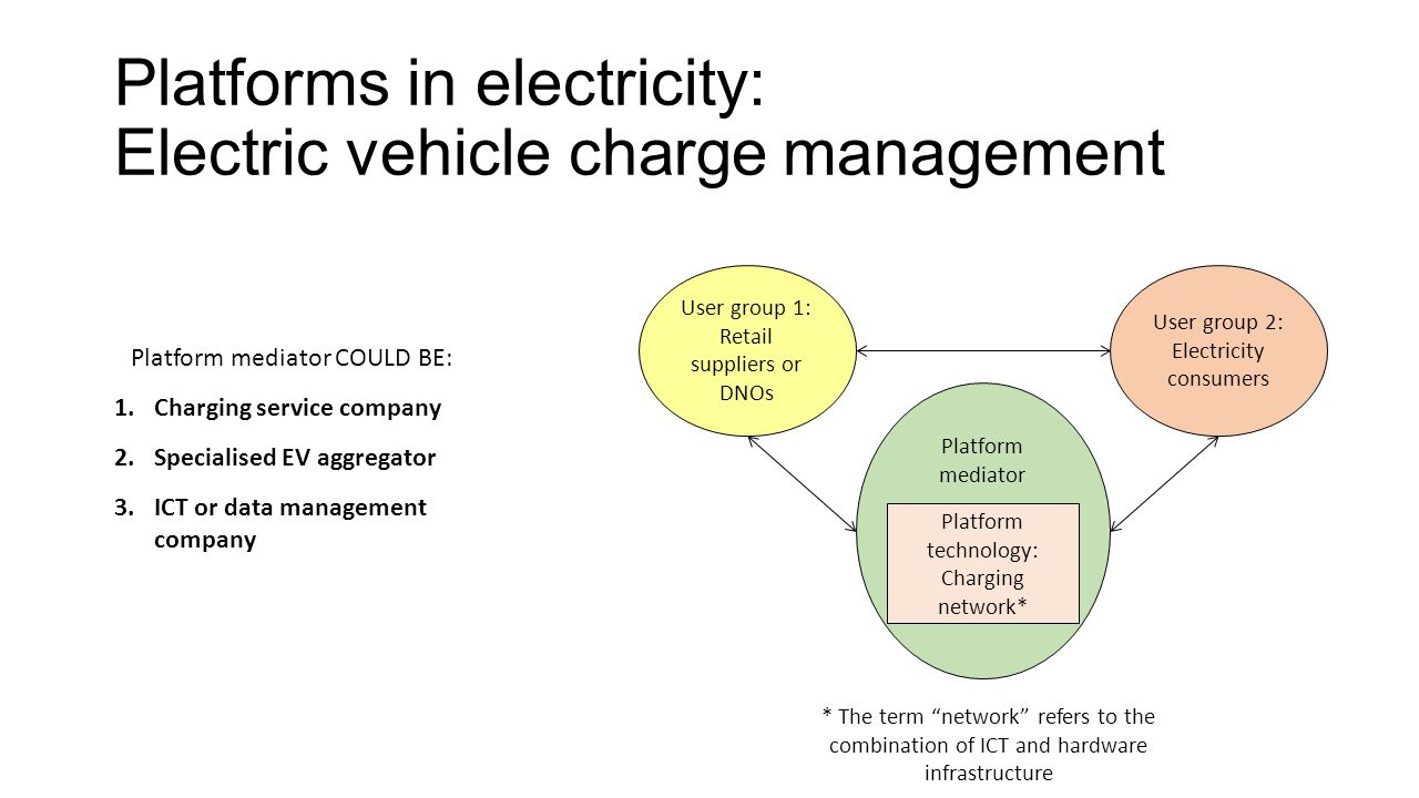 Platforms in electricity: Electric vehicle charge management Platform mediator User group 2: Electricity consumers User group 1: Retail suppliers or D
