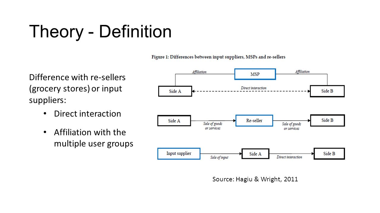 Theory - Competition Platform competition: Envelopment (Eisenmann et al., 2011) or bundling (Nalebuff, 2004) Competing on the seller-side Competition between users: Compete to sell through the platform (software, video game developers...) Barriers to entry: High switching costs and network effects (Suarez & Kirtley 2012)