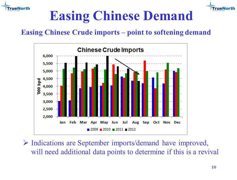 Easing Chinese Demand Easing Chinese Crude imports – point to softening demand 10 Indications are September imports/demand have improved, will need additional data points to determine if this is a revival
