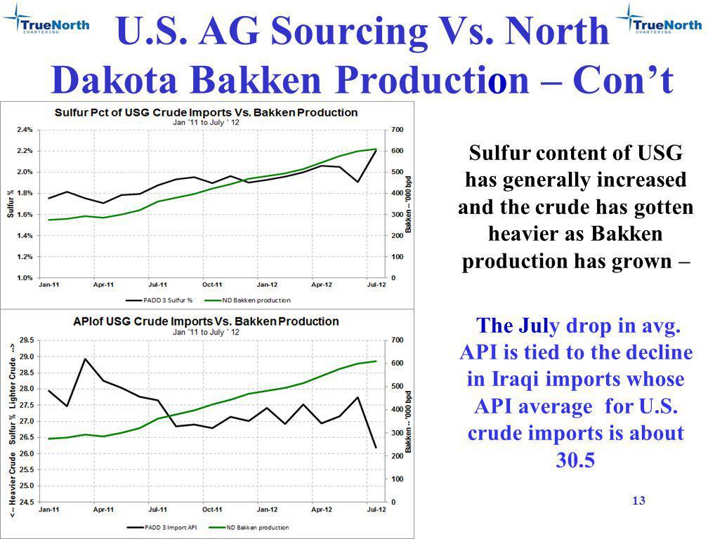 U.S. AG Sourcing Vs.
