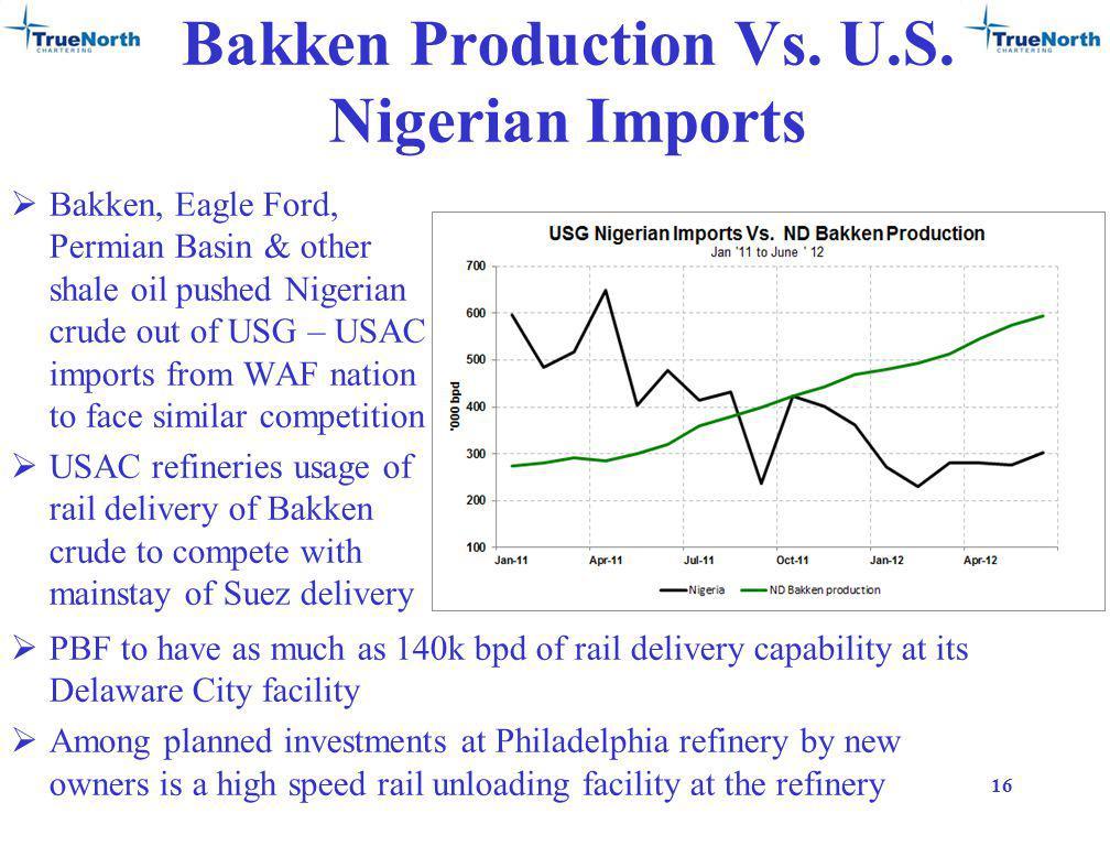 Bakken Production Vs. U.S.