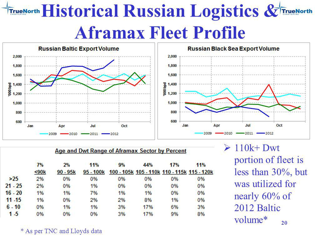 Historical Russian Logistics & Aframax Fleet Profile 110k+ Dwt portion of fleet is less than 30%, but was utilized for nearly 60% of 2012 Baltic volume* 20 * As per TNC and Lloyds data