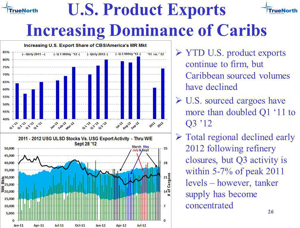 U.S. Product Exports Increasing Dominance of Caribs YTD U.S.