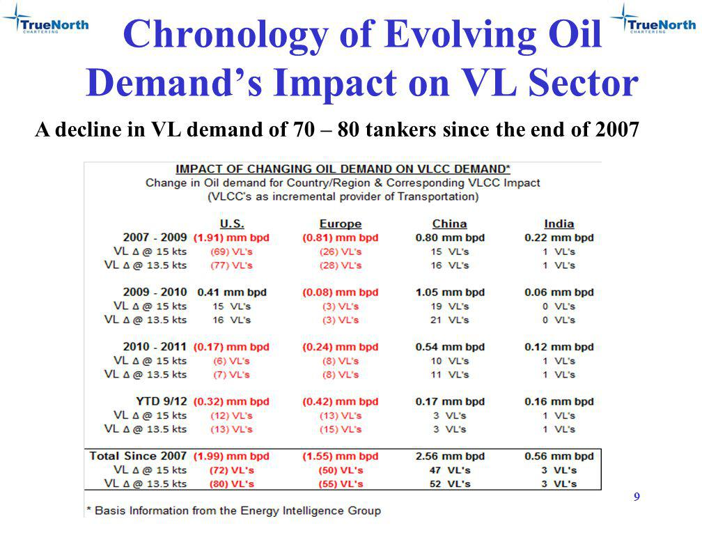 Chronology of Evolving Oil Demands Impact on VL Sector 9 A decline in VL demand of 70 – 80 tankers since the end of 2007