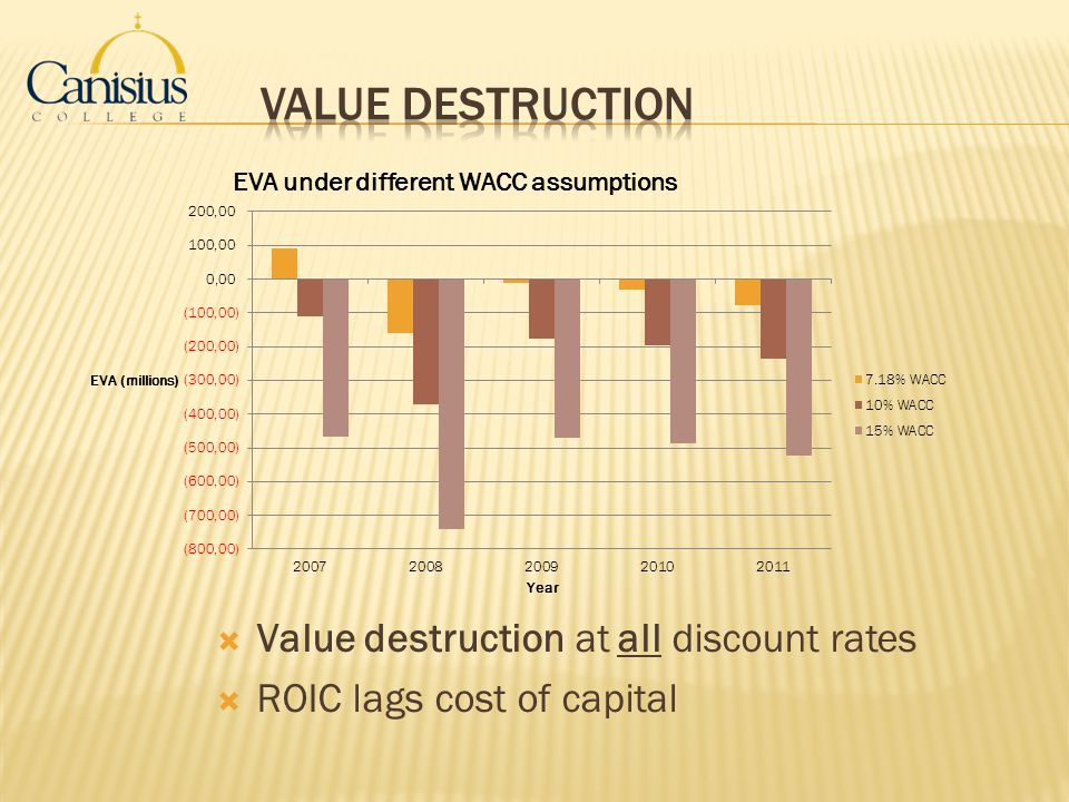 Value destruction at all discount rates ROIC lags cost of capital