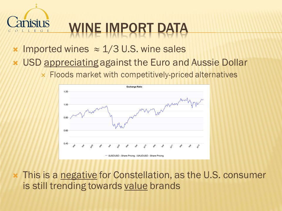 Imported wines 1/3 U.S. wine sales USD appreciating against the Euro and Aussie Dollar Floods market with competitively-priced alternatives This is a
