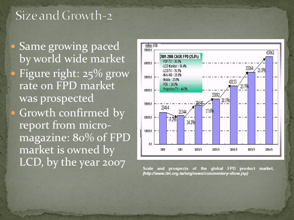 Same growing paced by world wide market Figure right: 25% grow rate on FPD market was prospected Growth confirmed by report from micro- magazine: 80% of FPD market is owned by LCD, by the year 2007 Scale and prospects of the global FPD product market.