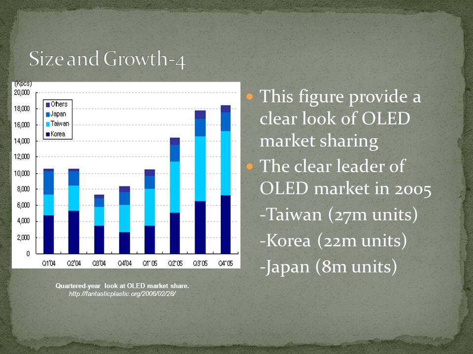 This figure provide a clear look of OLED market sharing The clear leader of OLED market in 2005 -Taiwan (27m units) -Korea (22m units) -Japan (8m units) Quartered-year look at OLED market share.