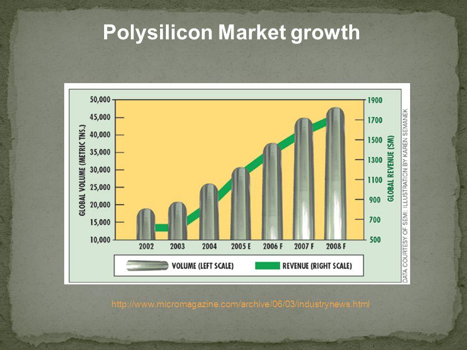 Polysilicon Market growth http://www.micromagazine.com/archive/06/03/industrynews.html