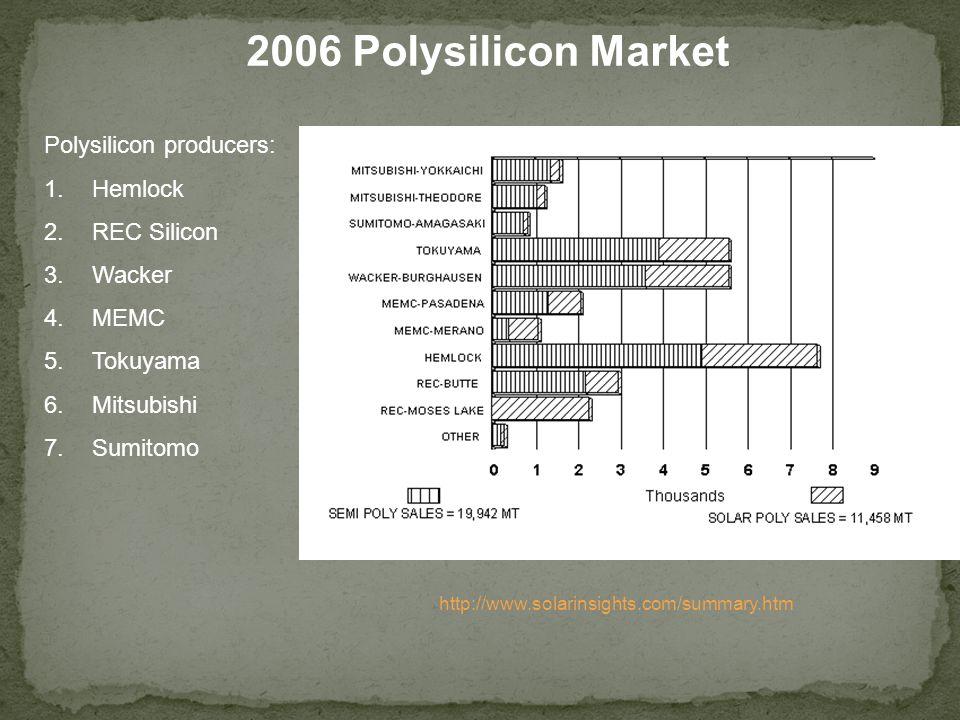 2006 Polysilicon Market Polysilicon producers: 1.Hemlock 2.REC Silicon 3.Wacker 4.MEMC 5.Tokuyama 6.Mitsubishi 7.Sumitomo http://www.solarinsights.com/summary.htm