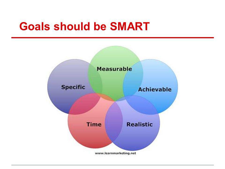 Goals should be SMART