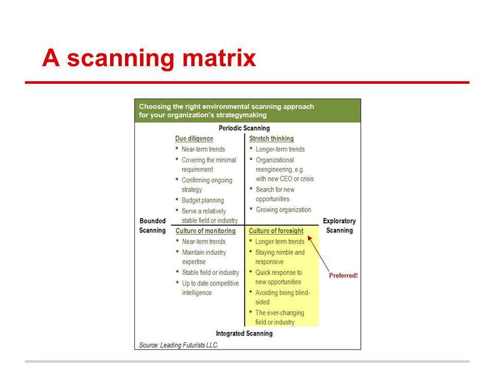 A scanning matrix