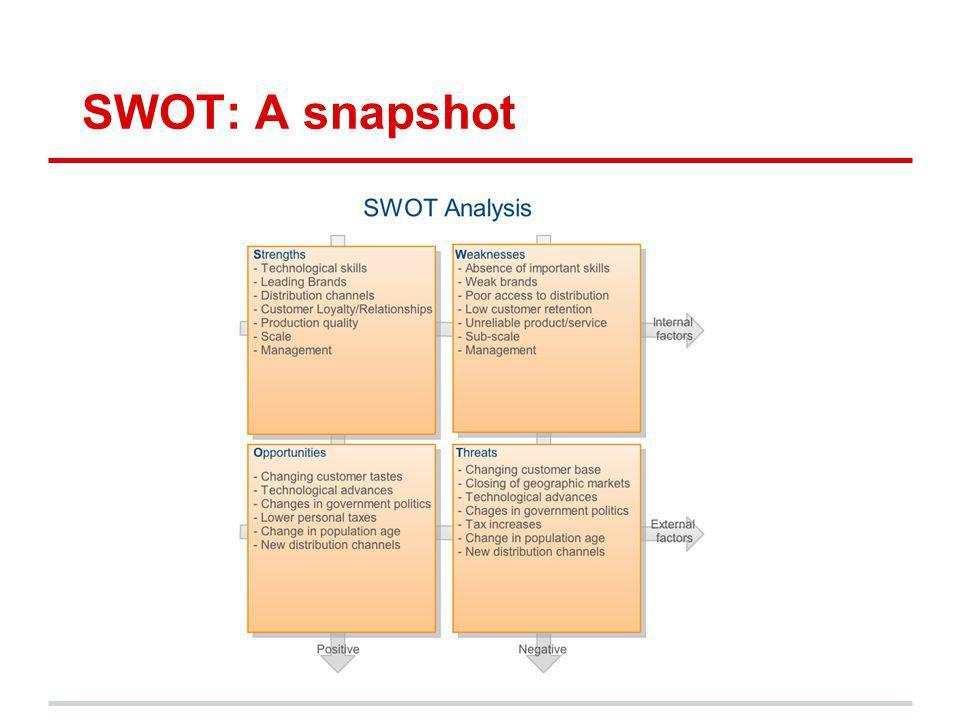 SWOT: A snapshot