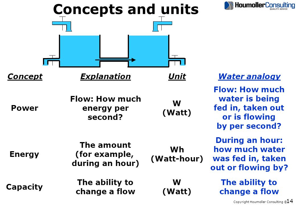 Copyright Houmoller Consulting © 14 Concepts and units Power W (Watt) Energy Wh (Watt-hour) During an hour: how much water was fed in, taken out or flowing by.
