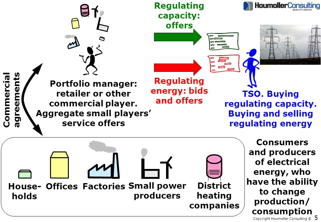Copyright Houmoller Consulting © Capacity markets in EU – 1 The electricity supply system gets more and more capacity from subsidized producers (eg, wind turbines and solar cells).