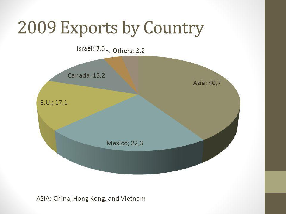 2009 Exports by Country ASIA: China, Hong Kong, and Vietnam