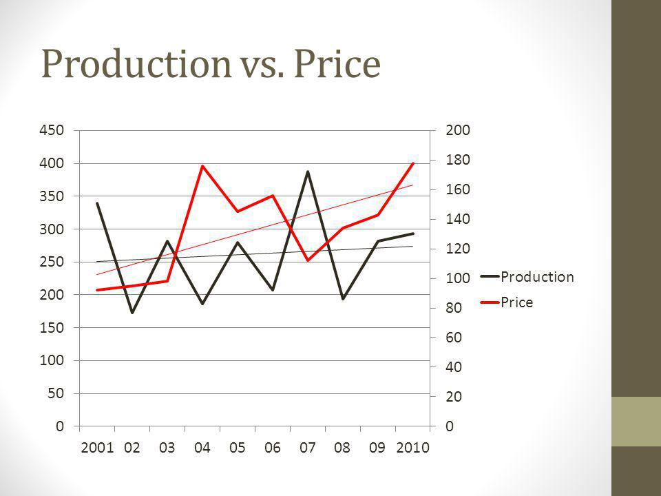 Production vs. Price