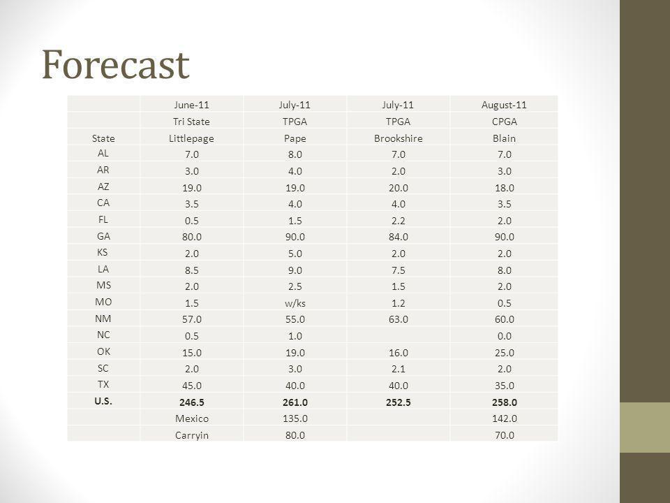 Forecast June-11July-11 August-11 Tri StateTPGA CPGA StateLittlepagePapeBrookshireBlain AL 7.08.07.0 AR 3.04.02.03.0 AZ 19.0 20.018.0 CA 3.54.0 3.5 FL 0.51.52.22.0 GA 80.090.084.090.0 KS 2.05.02.0 LA 8.59.07.58.0 MS 2.02.51.52.0 MO 1.5w/ks1.20.5 NM 57.055.063.060.0 NC 0.51.0 0.0 OK 15.019.016.025.0 SC 2.03.02.12.0 TX 45.040.0 35.0 U.S.