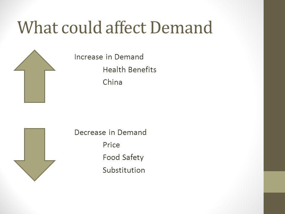 What could affect Demand Increase in Demand Health Benefits China Decrease in Demand Price Food Safety Substitution