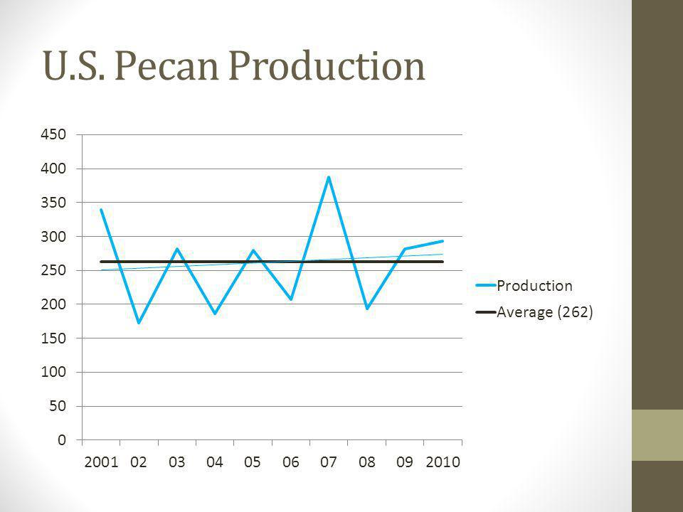 Imported Pecans