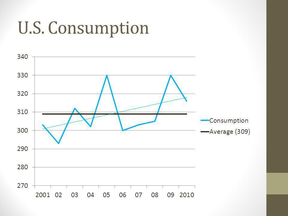 U.S. Consumption